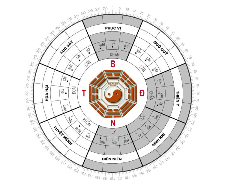 Hướng dẫn cách xem hướng nhà hợp phong thủy Cach-xem-huong-nha-1