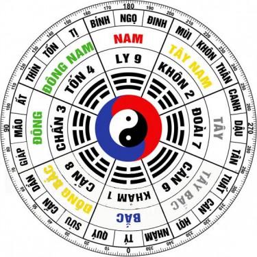 huong-dong-tu-trach-va-tay-tu-trach-trong-phong-thuy